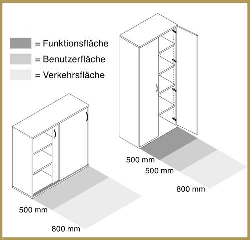 optimale Raumnutzung durch Rolladenschränke